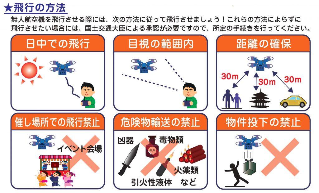 飛行の方法