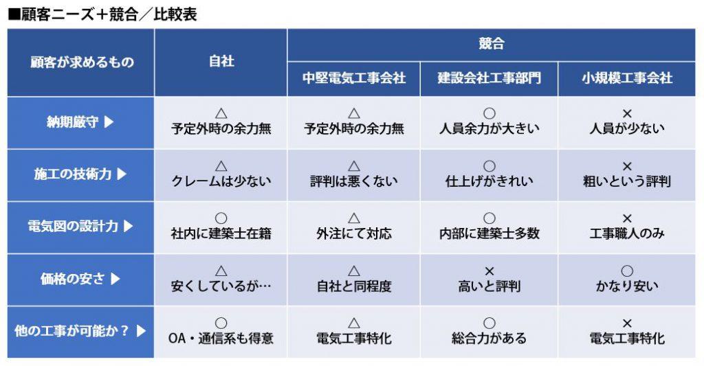 顧客ニーズ+競合/比較表