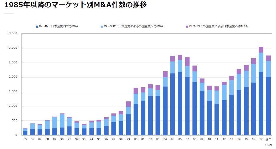 マールオンライン|グラフで見るM&A動向