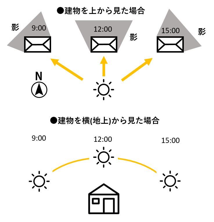 1日の太陽の位置と撮影タイミング