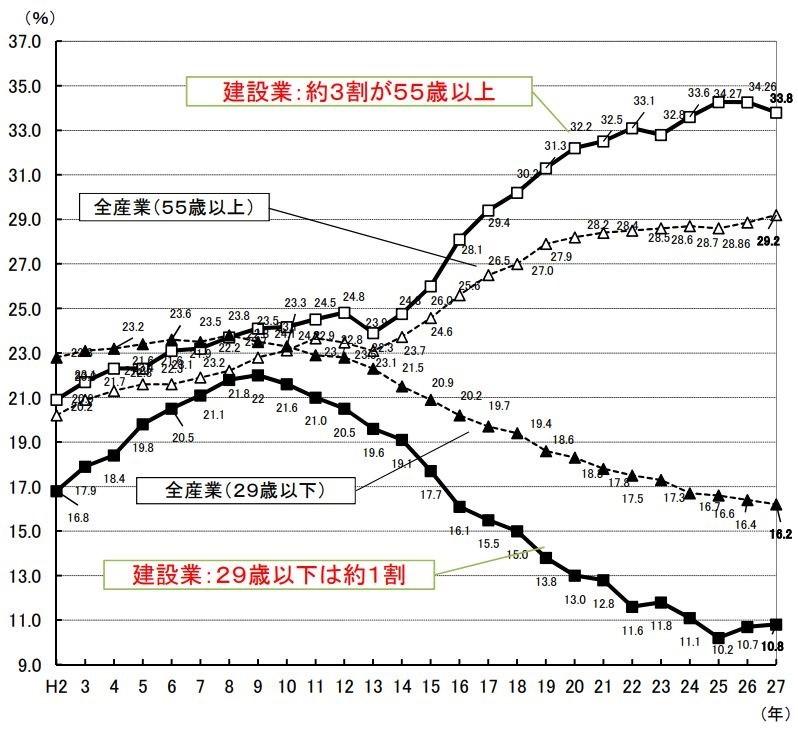 建設業の労働力推移