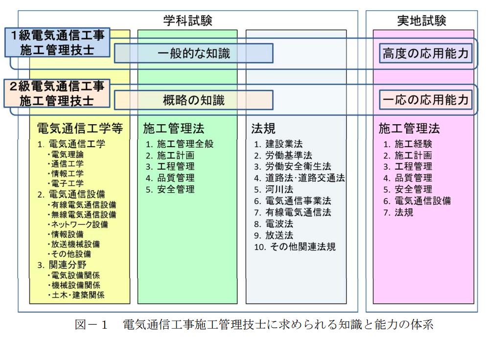 電気通信工事施工管理技術検定試験
