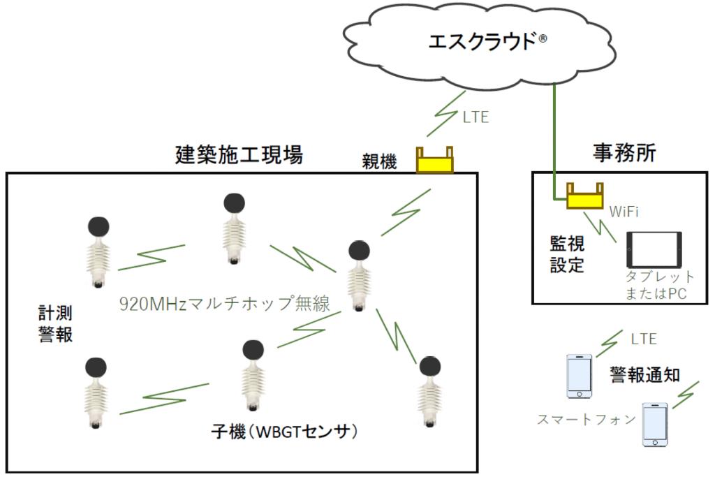 熱中症見守りシステム (2)