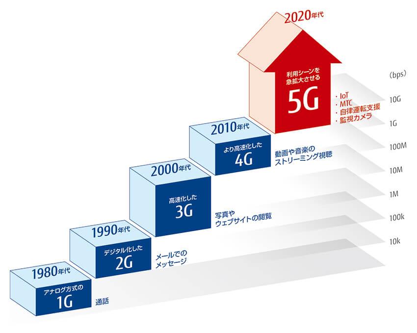 モバイル通信の進化